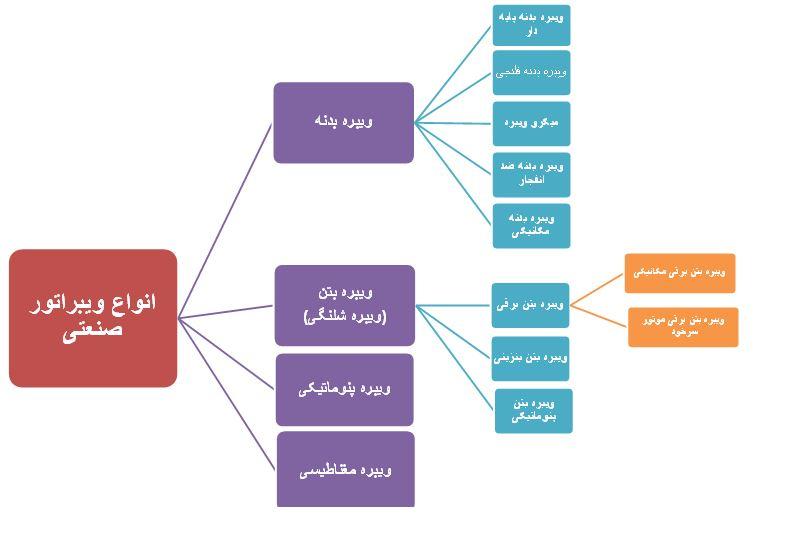نمودار انواع ویبراتور صنعتی